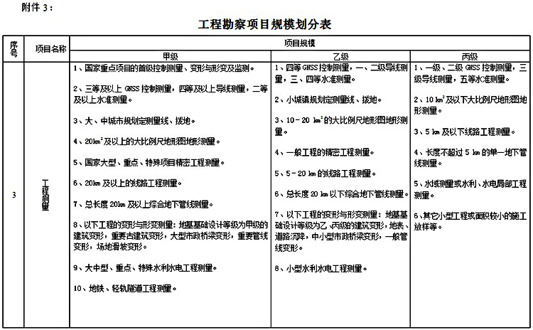 工程勘察项目规模划分表4.jpg