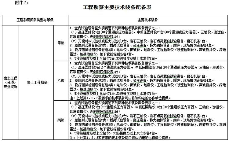 工程勘察主要技术装备表2.jpg