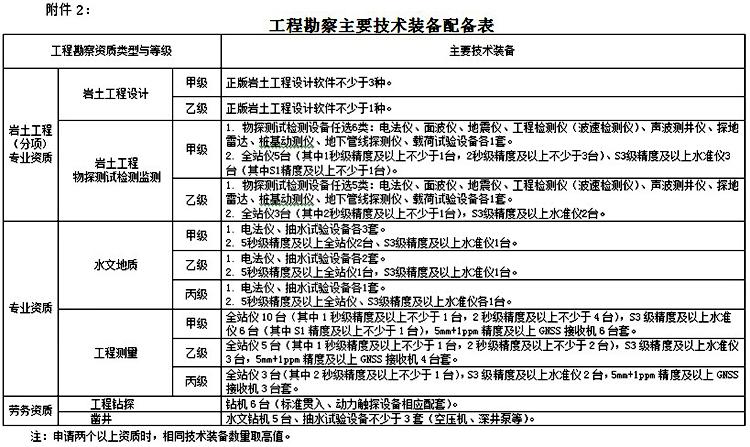 工程勘察主要技术装备表3.jpg