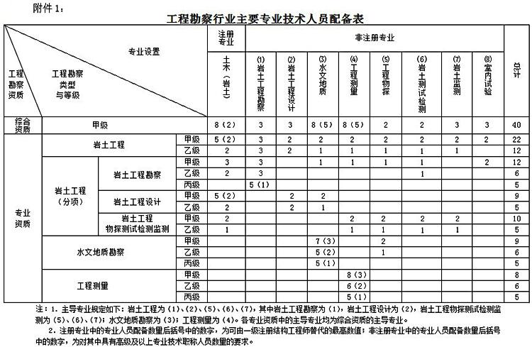 工程勘察人员配备表.jpg