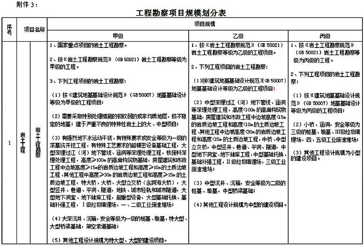 工程勘察项目规模划分表.jpg